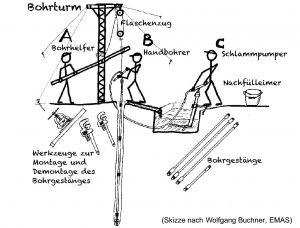 Brunnenbauskizze
